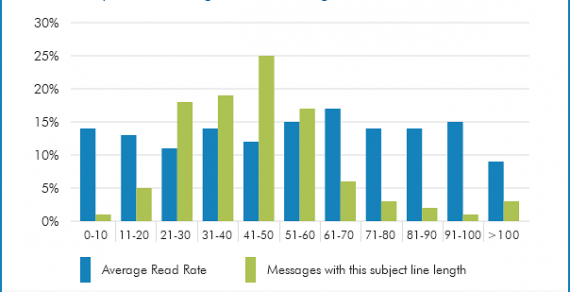 Hướng dẫn triển khai chiến dịch Email Marketing thành công