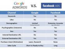So sánh Facebook Ads và Google Ads – Cái nào tốt hơn?