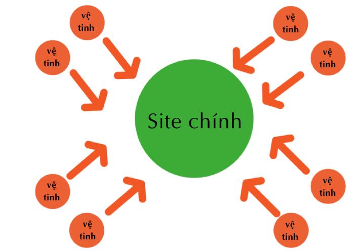 website-ve-tinh-la-gi